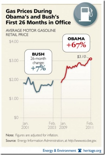 obama-vs-bush-gas-prices-e1300200849158